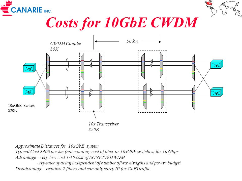 Costs for 10GbE CWDM Approximate Distances for 10xGbE system Typical Cost $400 per km (not counting cost of fiber or 10xGbE switches) for 10 Gbps Adva