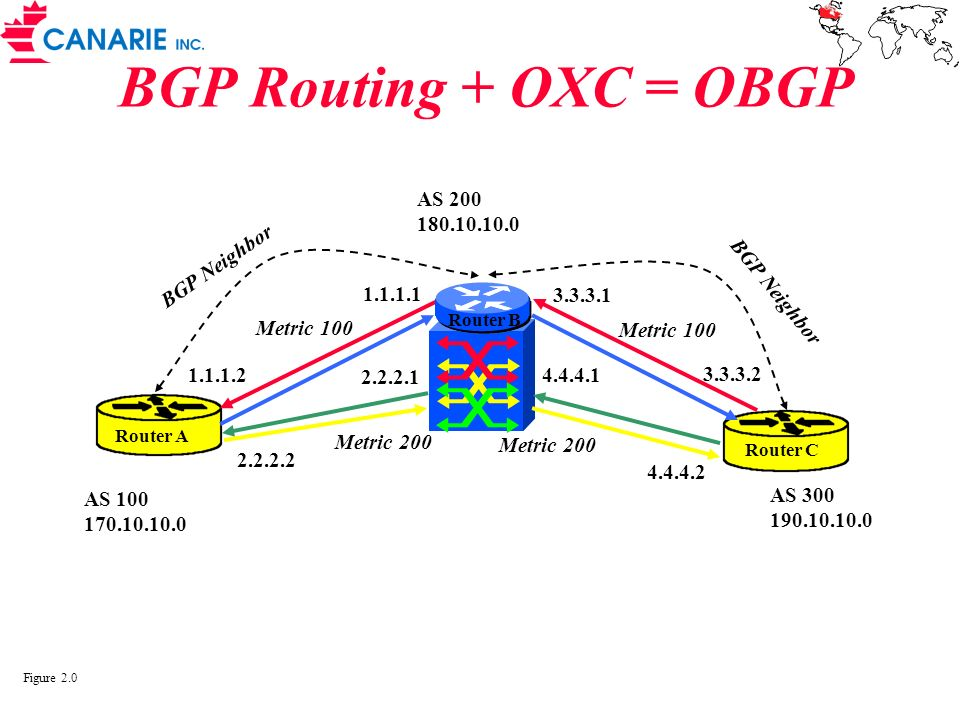 BGP Routing + OXC = OBGP Router A Router C AS 300 190.10.10.0 AS 200 180.10.10.0 AS 100 170.10.10.0 3.3.3.1 3.3.3.2 1.1.1.1 1.1.1.2 BGP Neighbor 4.4.4