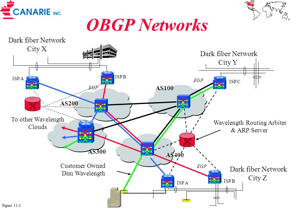 OBGP Networks Dark fiber Network City Z ISP A ISP B Dark fiber Network City X ISP C Dark fiber Network City Y Customer Owned Dim Wavelength ISP A ISP
