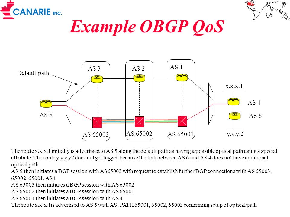 Example OBGP QoS x.x.x.1 AS 1 AS 2 AS 3 AS 65001 AS 65002 AS 65003 AS 5 AS 4 The route x.x.x.1 initially is advertised to AS 5 along the default path