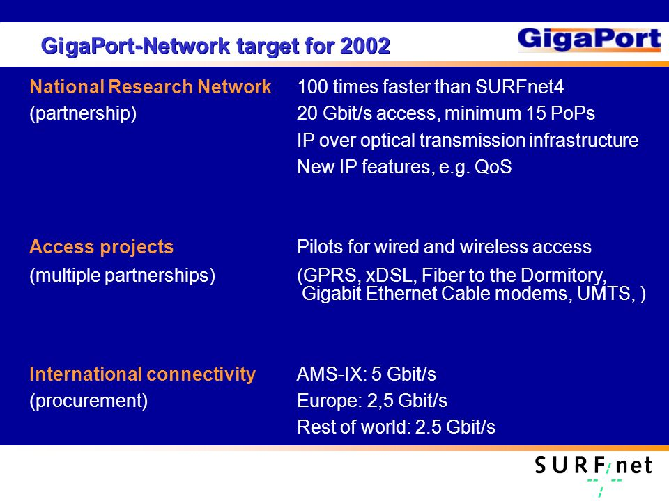GigaPort-Network target for 2002 National Research Network100 times faster than SURFnet4 (partnership)20 Gbit/s access, minimum 15 PoPs IP over optical transmission infrastructure New IP features, e.g.