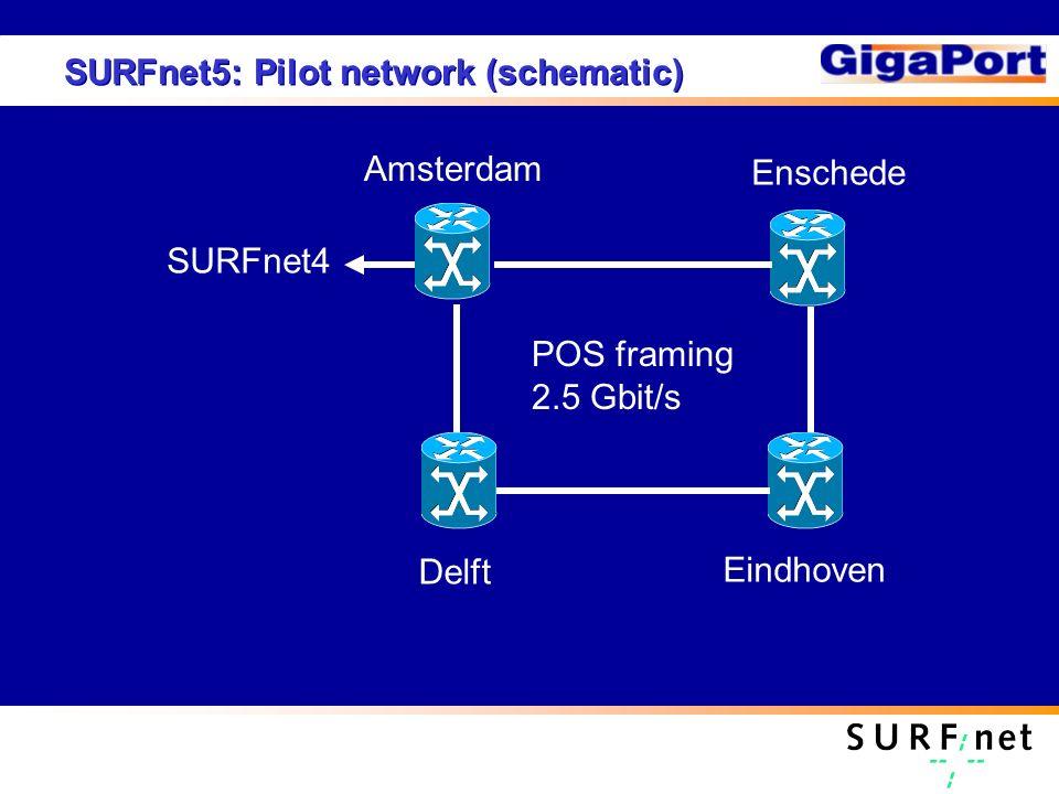 SURFnet5: Pilot network (schematic) SURFnet4 Enschede Delft Eindhoven Amsterdam POS framing 2.5 Gbit/s