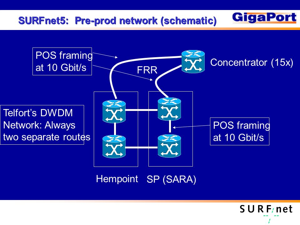 Hempoint SP (SARA) Concentrator (15x) FRR POS framing at 10 Gbit/s Telforts DWDM Network: Always two separate routes SURFnet5: Pre-prod network (schematic) POS framing at 10 Gbit/s