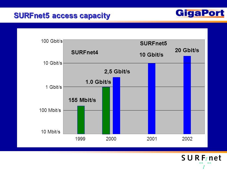 SURFnet5 access capacity Access capacity 100 Gbit/s 1 Gbit/s 10 Mbit/s 100 Mbit/s 10 Gbit/s 1999200020012002 155 Mbit/s 2,5 Gbit/s 20 Gbit/s SURFnet5 10 Gbit/s 1.0 Gbit/s SURFnet4