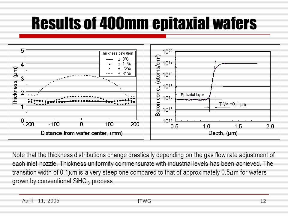 April 11, 2005 ITWG12 Results of 400mm epitaxial wafers Note that the thickness distributions change drastically depending on the gas flow rate adjustment of each inlet nozzle.