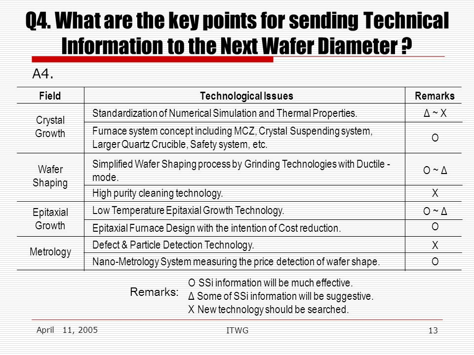 April 11, 2005 ITWG13 Q4. What are the key points for sending Technical Information to the Next Wafer Diameter ? A4. Ο SSi information will be much ef