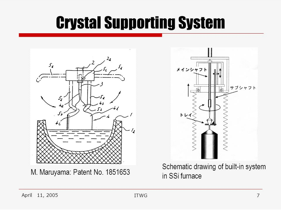 April 11, 2005 ITWG7 Crystal Supporting System Schematic drawing of built-in system in SSi furnace M.