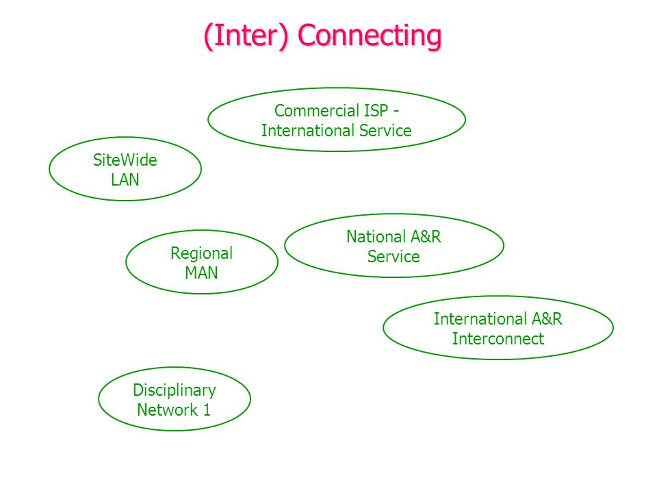 (Inter) Connecting Regional MAN SiteWide LAN National A&R Service International A&R Interconnect Commercial ISP - International Service Disciplinary N