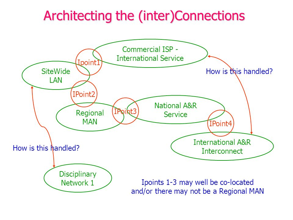 Architecting the (inter)Connections Regional MAN SiteWide LAN National A&R Service International A&R Interconnect Commercial ISP - International Servi