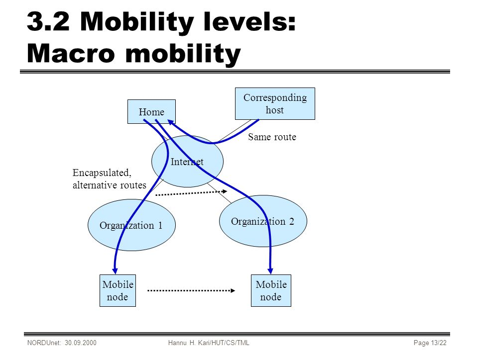 NORDUnet: 30.09.2000Hannu H. Kari/HUT/CS/TMLPage 13/22 3.2 Mobility levels: Macro mobility Internet Home Organization 1 Organization 2 Corresponding h