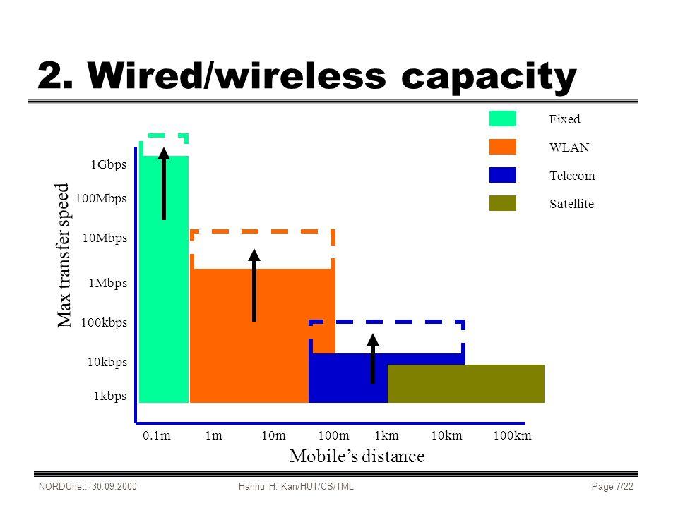 NORDUnet: 30.09.2000Hannu H. Kari/HUT/CS/TMLPage 7/22 2. Wired/wireless capacity 0.1m1m10m100m1km10km100km Mobiles distance 1kbps 10kbps 100kbps 1Mbps