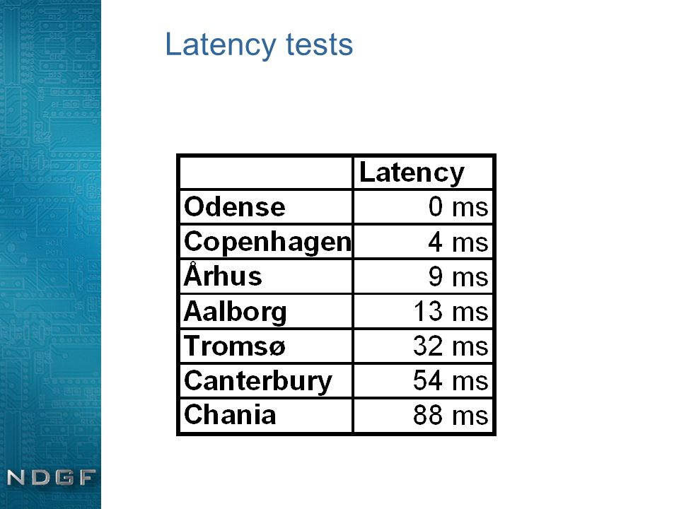 Latency tests