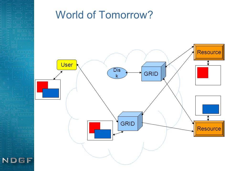 World of Tomorrow? GRID User Resource GRID Dis k