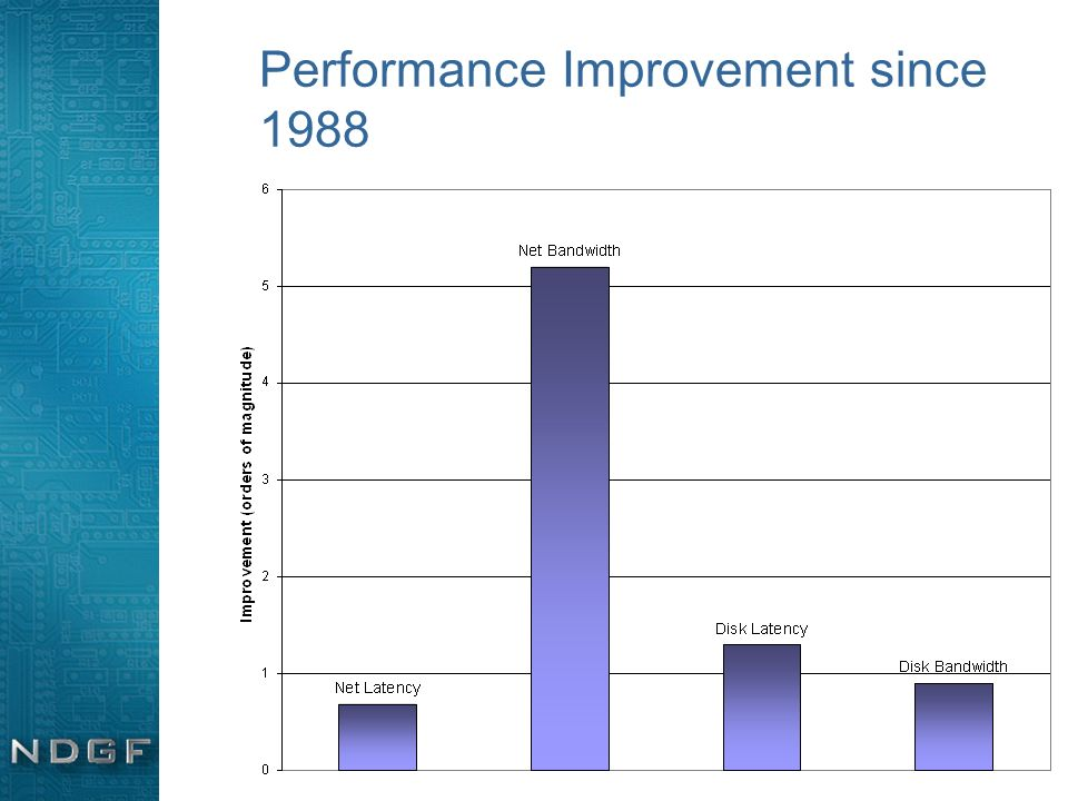 Performance Improvement since 1988