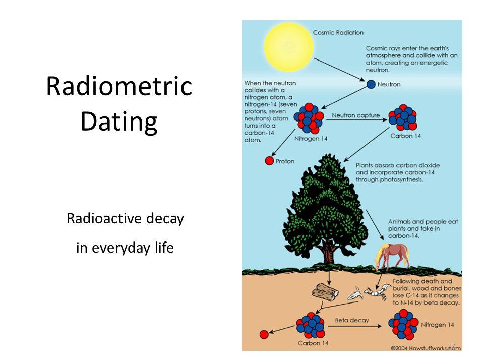 Radiometric Dating Radioactive decay in everyday life 27
