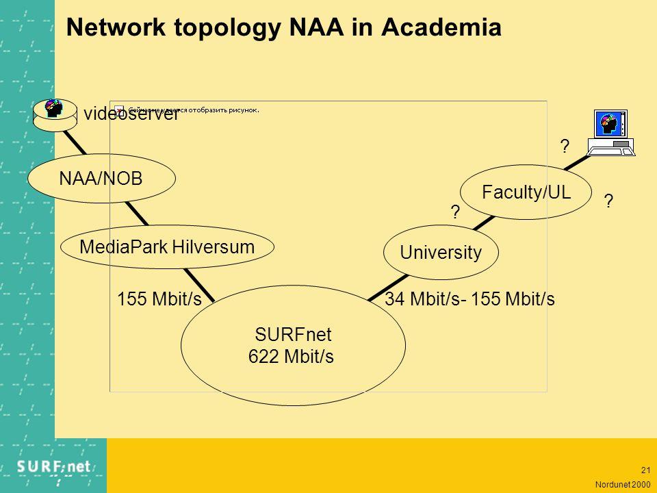 20 Nordunet 2000 Metadata in NAA