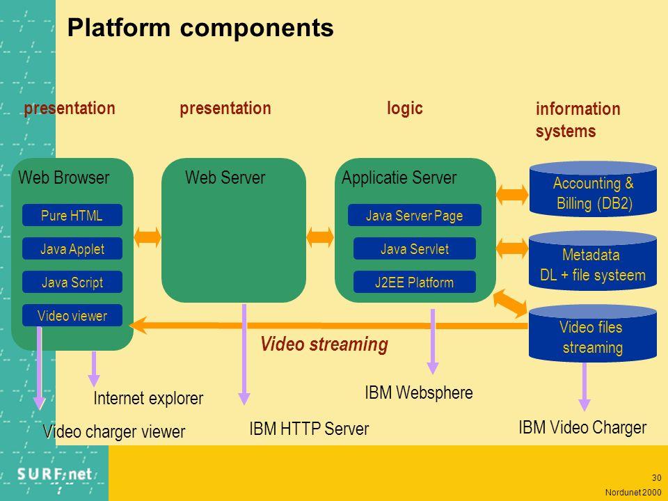 29 Nordunet 2000 MPEG-7 metadata framework Standard description Standard description Search engines Other uses Metadata extraction Metadata editors Sc
