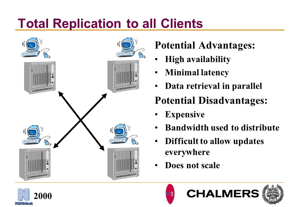 2000 Total Replication to all Clients Potential Advantages: High availability Minimal latency Data retrieval in parallel Potential Disadvantages: Expensive Bandwidth used to distribute Difficult to allow updates everywhere Does not scale