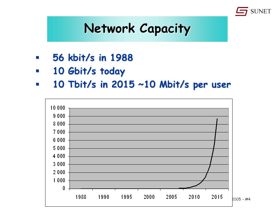 24 May #4 Network Capacity 56 kbit/s in kbit/s in Gbit/s today 10 Gbit/s today 10 Tbit/s in 2015 ~10 Mbit/s per user 10 Tbit/s in 2015 ~10 Mbit/s per user