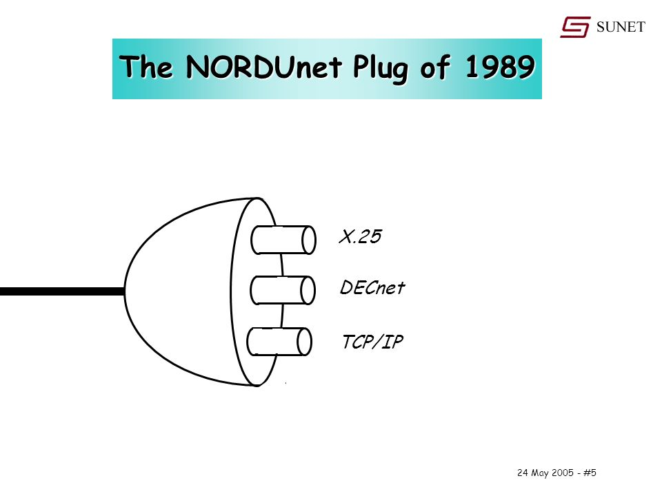24 May #5 The NORDUnet Plug of 1989 X.25 DECnet TCP/IP