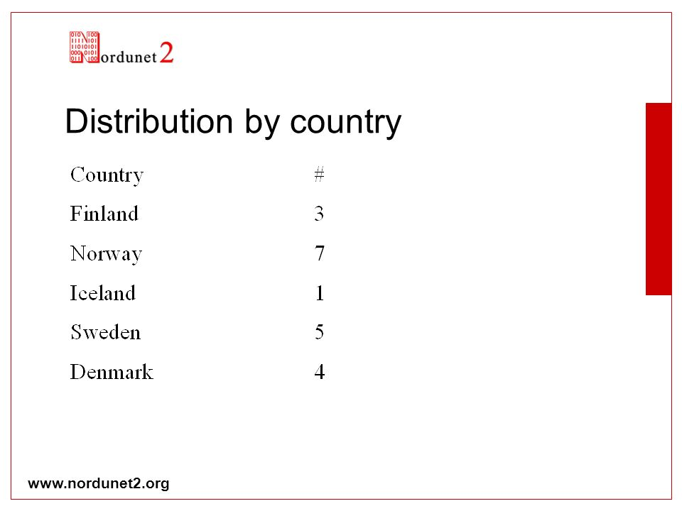 www.nordunet2.org Distribution by country