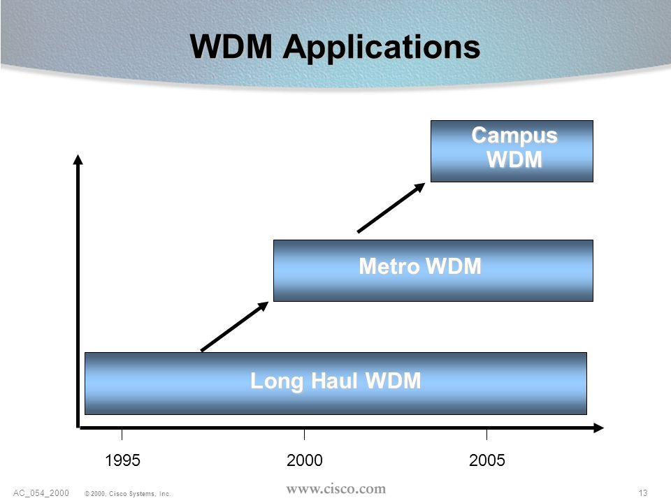 13AC_054_2000 © 2000, Cisco Systems, Inc. WDM Applications Long Haul WDM Metro WDM Campus WDM 199520002005