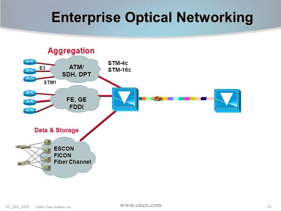 14AC_054_2000 © 2000, Cisco Systems, Inc. Enterprise Optical Networking STM-4c STM-16c Aggregation E3 STM1 FE, GE FDDI ATM/ SDH, DPT Data & Storage ES