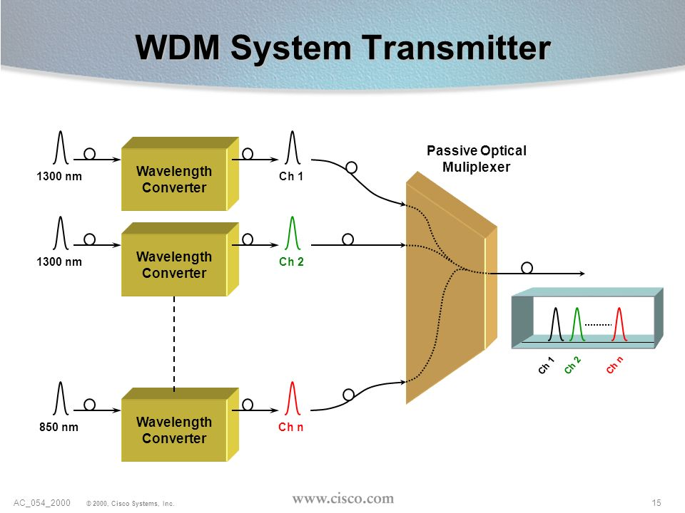 15AC_054_2000 © 2000, Cisco Systems, Inc. Wavelength Converter Wavelength Converter Passive Optical Muliplexer 1300 nm Wavelength Converter 850 nm Ch
