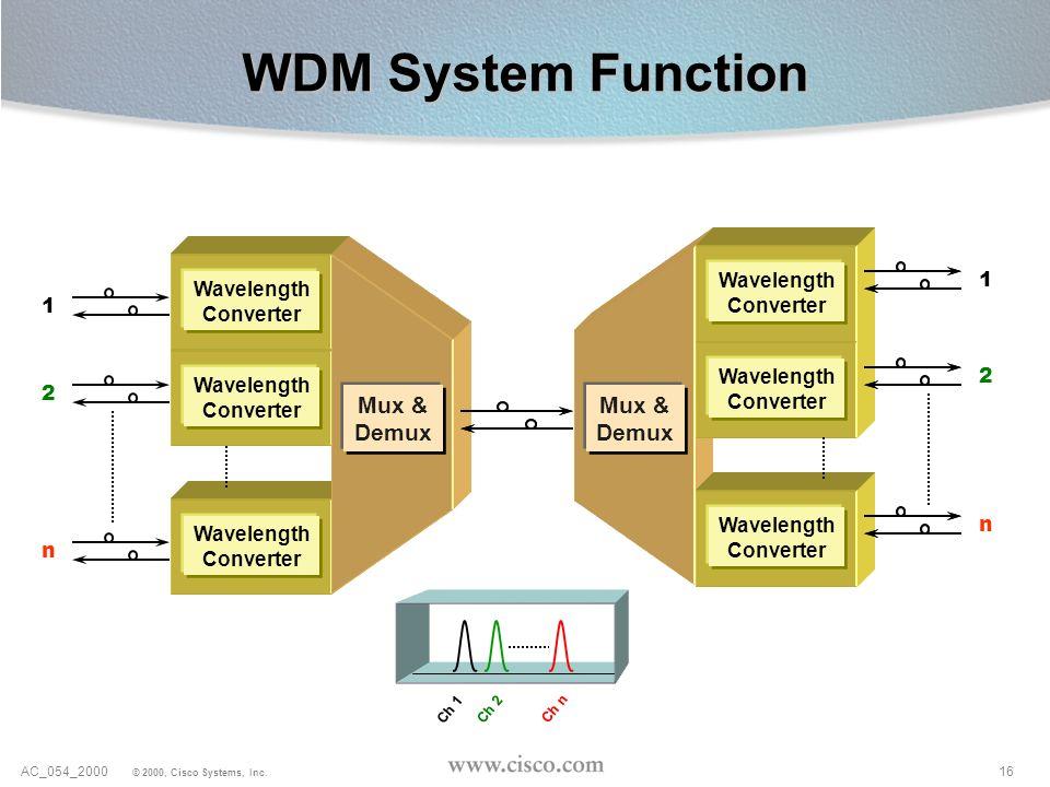 16AC_054_2000 © 2000, Cisco Systems, Inc. Wavelength Converter Wavelength Converter Wavelength Converter Wavelength Converter Wavelength Converter Wav