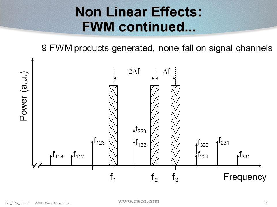 27AC_054_2000 © 2000, Cisco Systems, Inc. Non Linear Effects: FWM continued... f1f1 f2f2 f3f3 Power (a.u.) Frequency f f f 113 f 112 f 331 f 231 f 332
