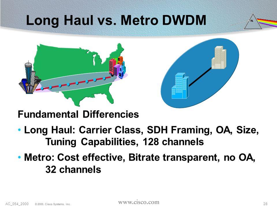 28AC_054_2000 © 2000, Cisco Systems, Inc. Long Haul vs. Metro DWDM Fundamental Differencies Long Haul: Carrier Class, SDH Framing, OA, Size, Tuning Ca