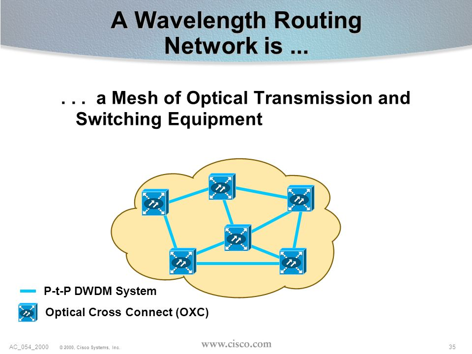 35AC_054_2000 © 2000, Cisco Systems, Inc. A Wavelength Routing Network is...... a Mesh of Optical Transmission and Switching Equipment P-t-P DWDM Syst