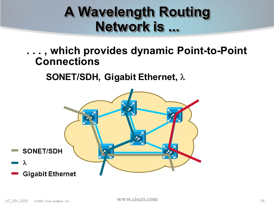 36AC_054_2000 © 2000, Cisco Systems, Inc...., which provides dynamic Point-to-Point Connections SONET/SDH, Gigabit Ethernet, A Wavelength Routing Netw