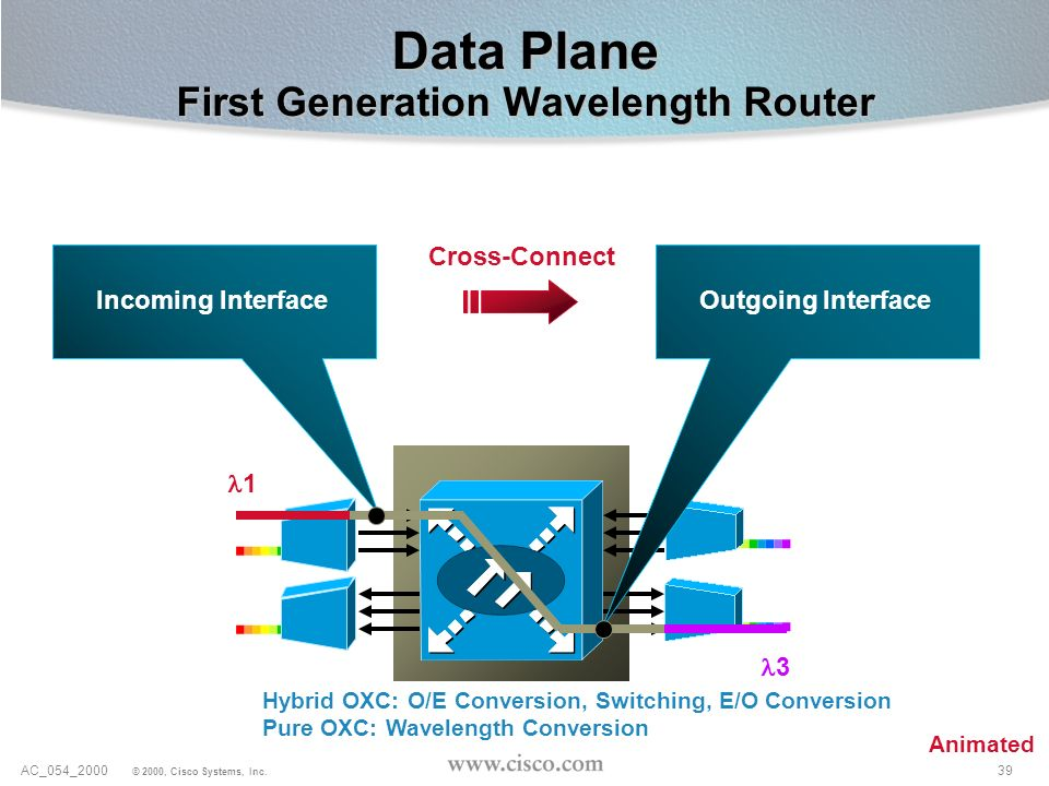 39AC_054_2000 © 2000, Cisco Systems, Inc. Data Plane First Generation Wavelength Router Cross-Connect 1 3 Hybrid OXC: O/E Conversion, Switching, E/O C