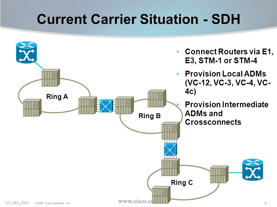 8AC_054_2000 © 2000, Cisco Systems, Inc. Current Carrier Situation - SDH Ring A Ring B Ring C Connect Routers via E1, E3, STM-1 or STM-4 Provision Loc