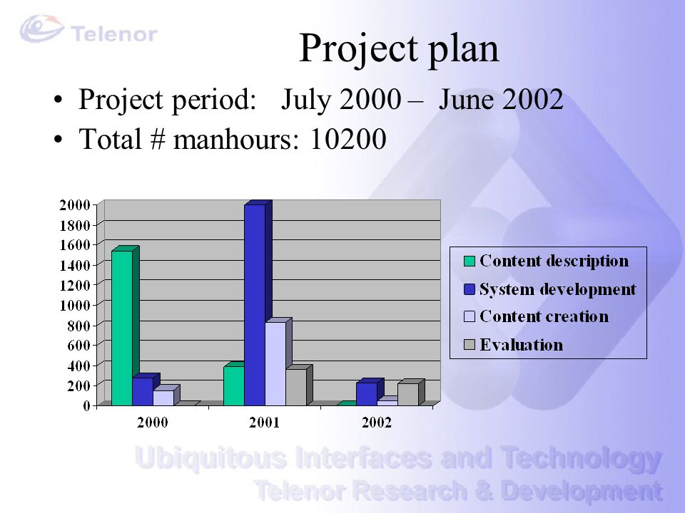 Project plan Project period: July 2000 – June 2002 Total # manhours: 10200