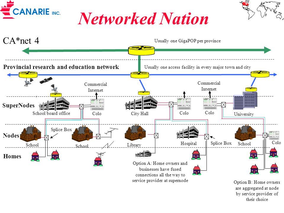 Networked Nation CA*net 4 Provincial research and education network Usually one GigaPOP per province Usually one access facility in every major town a
