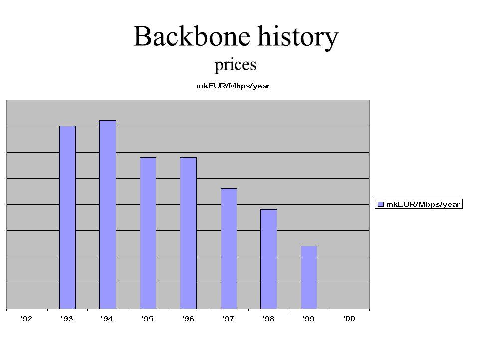 Backbone history prices