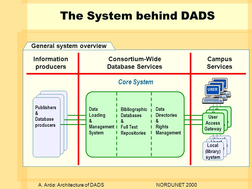 A. Ardø: Architecture of DADSNORDUNET 2000 The System behind DADS General system overview Publishers & Database producers Publishers & Database produc