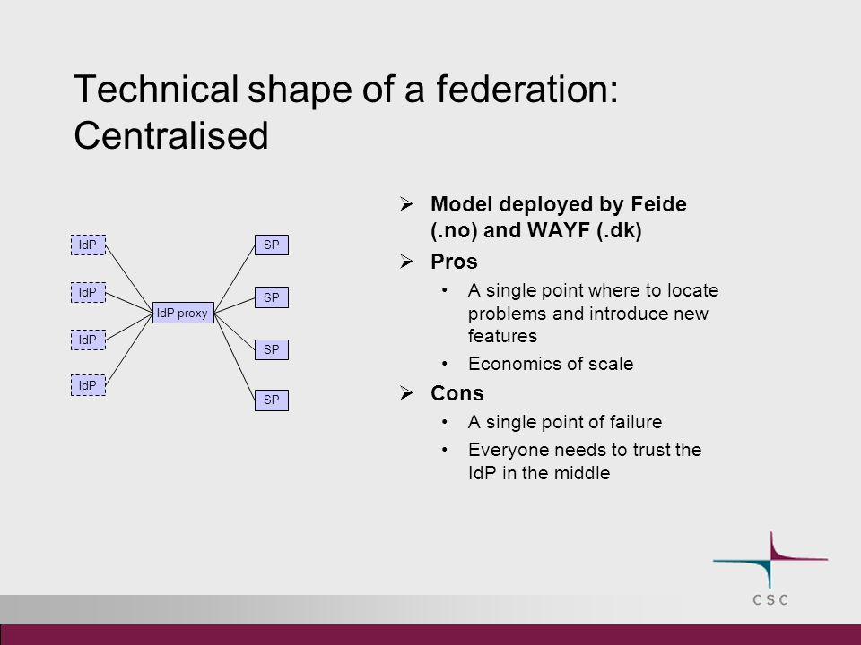 Technical shape of a federation: Centralised Model deployed by Feide (.no) and WAYF (.dk) Pros A single point where to locate problems and introduce new features Economics of scale Cons A single point of failure Everyone needs to trust the IdP in the middle IdP SP IdP proxy
