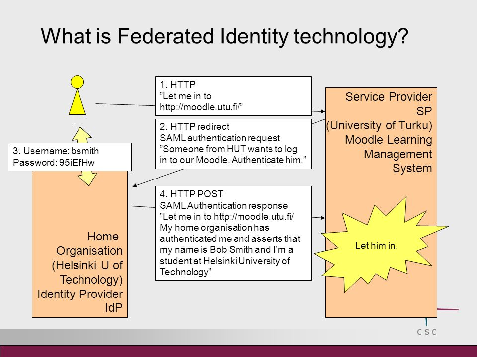 What is Federated Identity technology.