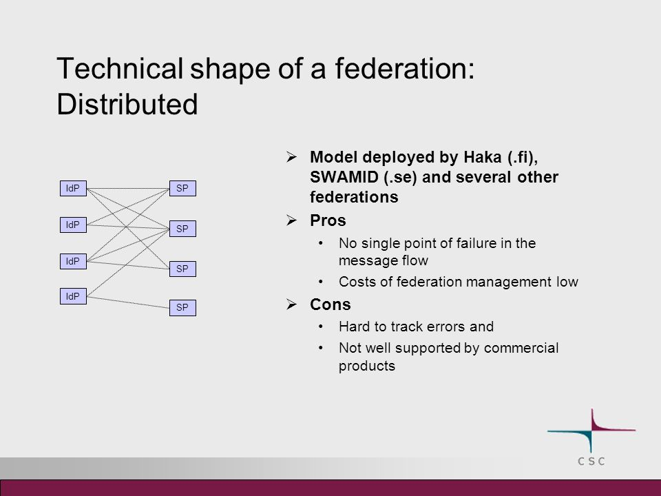 Technical shape of a federation: Distributed Model deployed by Haka (.fi), SWAMID (.se) and several other federations Pros No single point of failure in the message flow Costs of federation management low Cons Hard to track errors and Not well supported by commercial products IdP SP