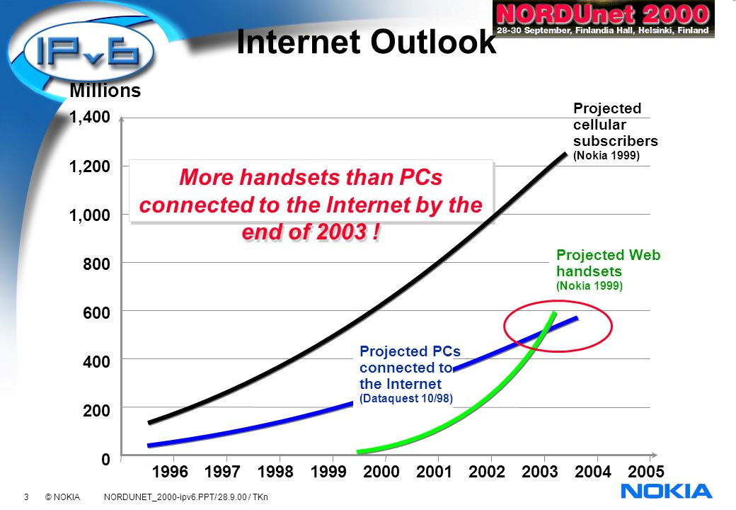 44 © NOKIA NORDUNET_2000-ipv6.PPT/ 28.9.00 / TKn Summary Mobile devices will play major role in the growth of Internet Internet Doubles Every Year Creates strain on Infrastructure Creates Tremendous Opportunity Exponential Growth Means Every three years 85% of installed base is new IPv6 starts to be mature enough to be deployed commercially IPv6 will be the enabling technology for the mobile Internet