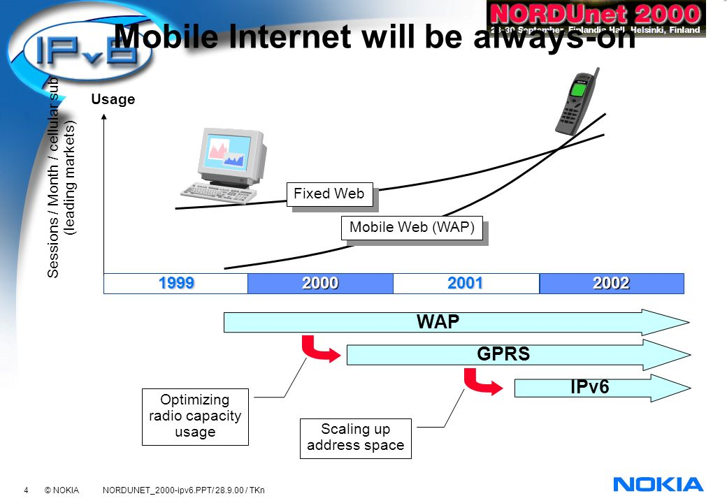5 © NOKIA NORDUNET_2000-ipv6.PPT/ 28.9.00 / TKn Why IPv6: Cost of patching IPv4 is too high It is possible to implement new services using IPv4 But, it is becoming more and more expensive to patch IPv4 IPv6 can bend the cost curve Mobile players will face the cost challenge sooner because of more terminals, mobility, push, location Cellular focus * 1000M handsets * always-on * mobility * peer-to-peer * push & location Operator cost (CAPEX+OPEX) # of subs 100M1000M IPv4 IPv6 Current fixed IP focus * 100M PCs * dial-in / power on-off * wireline * client-server * retrieval services