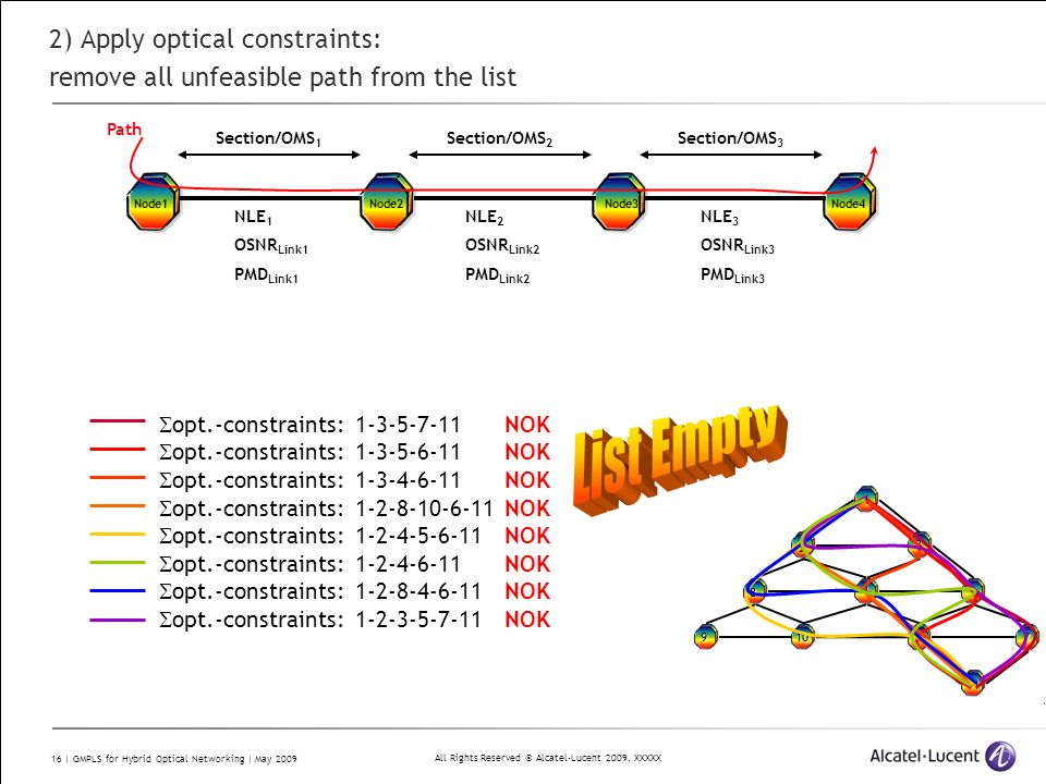 All Rights Reserved © Alcatel-Lucent 2009, XXXXX 16 | GMPLS for Hybrid Optical Networking | May 2009 2) Apply optical constraints: remove all unfeasible path from the list NLE 1 OSNR Link1 PMD Link1 Section/OMS 1 Node1Node2Node3Node4 Path NLE 2 OSNR Link2 PMD Link2 NLE 3 OSNR Link3 PMD Link3 Section/OMS 2 Section/OMS 3 1 2 3 4 58 91067 11 opt.-constraints: 1-3-5-7-11 opt.-constraints: 1-3-5-6-11 opt.-constraints: 1-3-4-6-11 opt.-constraints: 1-2-8-10-6-11 opt.-constraints: 1-2-4-5-6-11 opt.-constraints: 1-2-4-6-11 opt.-constraints: 1-2-8-4-6-11 opt.-constraints: 1-2-3-5-7-11 NOK