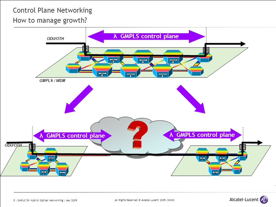 All Rights Reserved © Alcatel-Lucent 2009, XXXXX 5 | GMPLS for Hybrid Optical Networking | May 2009 Control Plane Networking How to manage growth? GMP