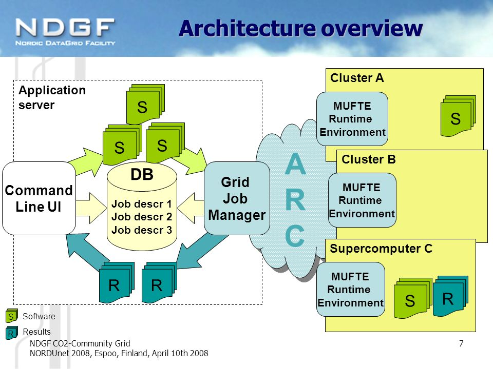 NDGF CO2-Community Grid NORDUnet 2008, Espoo, Finland, April 10th 2008 7 ARCARC ARCARC Cluster A MUFTE Runtime Environment Cluster B MUFTE Runtime Environment Architecture overview Grid Job Manager Supercomputer C MUFTE Runtime Environment Application server DB Job descr 1 Job descr 2 Job descr 3 R S S R R Command Line UI S S S S Software R Results