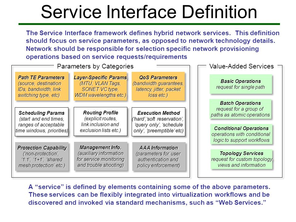 Service Interface Definition Path TE Parameters (source, destination IDs, bandwidth, link switching type, etc) Path TE Parameters (source, destination IDs, bandwidth, link switching type, etc) Layer-Specific Params (MTU, VLAN Tags, SONET VC type, WDM wavelengths etc.) Layer-Specific Params (MTU, VLAN Tags, SONET VC type, WDM wavelengths etc.) Scheduling Params (start and end times, ranges of acceptable time windows, priorities) Scheduling Params (start and end times, ranges of acceptable time windows, priorities) QoS Parameters (bandwidth guarantees, latency, jitter, packet loss etc.) QoS Parameters (bandwidth guarantees, latency, jitter, packet loss etc.) Routing Profile (explicit routes, link inclusion and exclusion lists etc.) Routing Profile (explicit routes, link inclusion and exclusion lists etc.) Execution Method (hard,soft reservation, query only, schedule only, preemptible etc) Execution Method (hard,soft reservation, query only, schedule only, preemptible etc) Protection Capability (non-protection, 1:1, 1+1, shared mesh protection etc.) Protection Capability (non-protection, 1:1, 1+1, shared mesh protection etc.) Management Info.