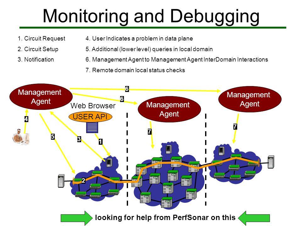 Monitoring and Debugging 1 USER API Web Browser 2 Management Agent 1.