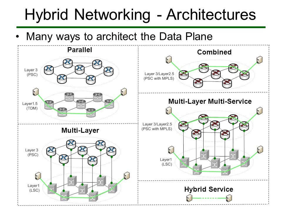 Topology Hybrid Networking Path Computation Layer 3 Tuesday, 2pm Operational View Friday, 3am Maintenance View IP View Virtual Organization Specific View User Specified Multiple Views What paths are possible between A and B, between time i and ii, with specific service interface request parameters.